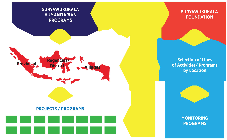 program aktivitas suryawukukala